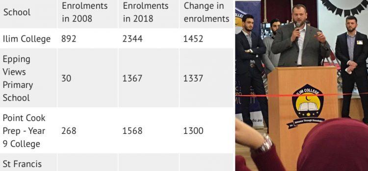 """Islamska škola """"Ilim Koledž"""" je najbrža rastuća škola u Melburnu i Viktoriji"""